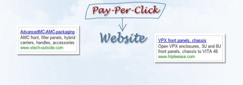 rhode island pay-per-click and PPC