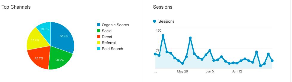 Rhode Island Search Engine Optimization