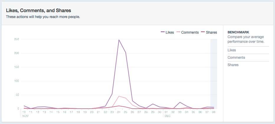 RI Social Media Marketing on Facebook