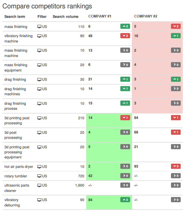 compare keyword rankings